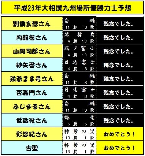 優勝予想力士-14