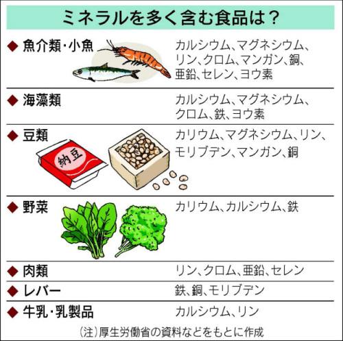 ミネラル含有食品.jpg