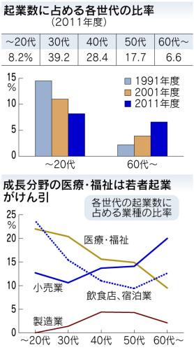起業状況日経120806.jpg