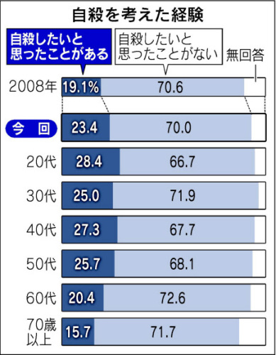 自殺を考えた経験日経120502.jpg