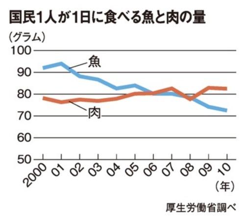 肉魚消費量推移.JPG