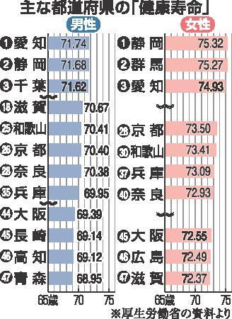 主な都道府県の健康寿命産経120601.jpg