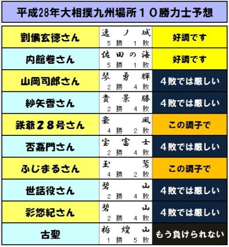10勝予想力士-06