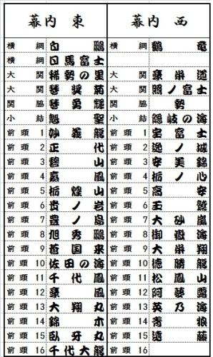 大相撲 5月場所 番付