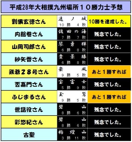 10勝予想力士-14