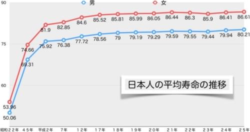 平均寿命推移2013.jpg