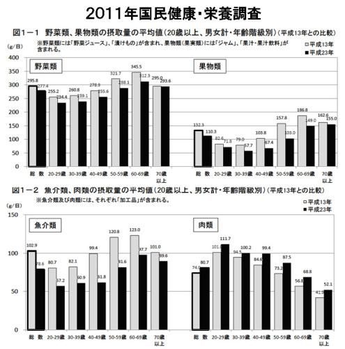国民健康・栄養調査2011.jpg