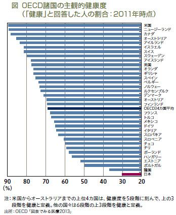 主観的健康度OECD2011.jpg