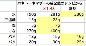 140306 パネトーネマザー商品レシピ分量を換算