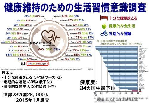 健康意識調査2015.jpg