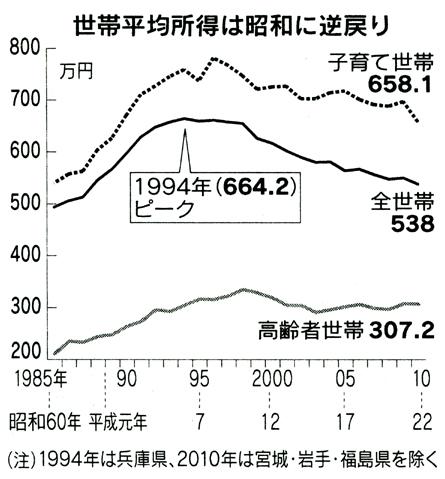世帯平均所得推移日経120706.jpg