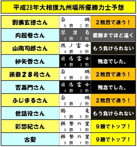 優勝予想力士-10