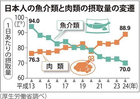 魚・肉摂取量推移産経1404.jpg
