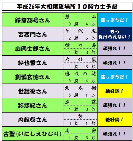 10勝予想力士-7