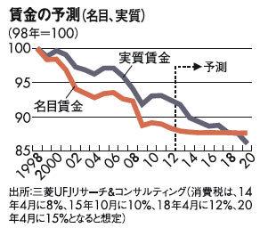 賃金の予測.jpg