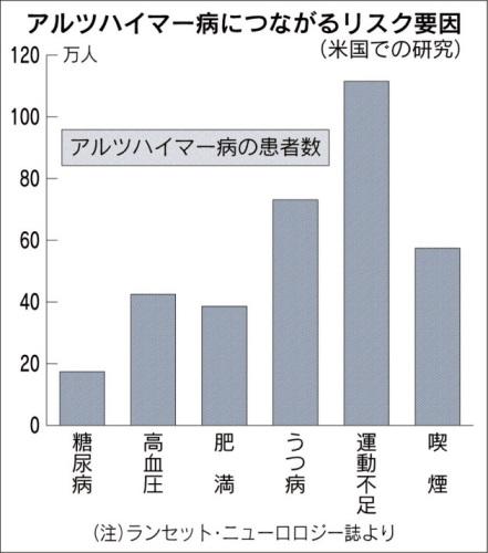 アルツハイマー病につながるリスク.jpg