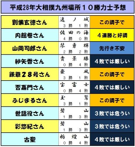 10勝予想力士-04