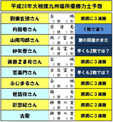 優勝予想力士-03