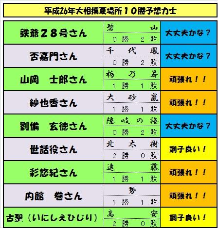 10勝予想力士-2