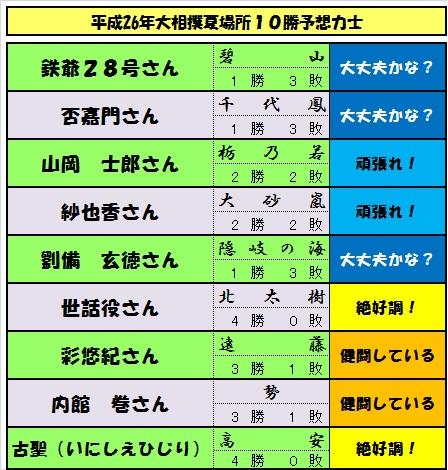 10勝予想力士-4