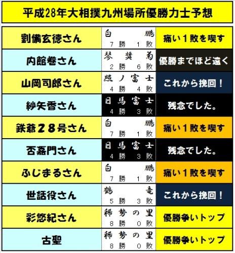 優勝予想力士-08