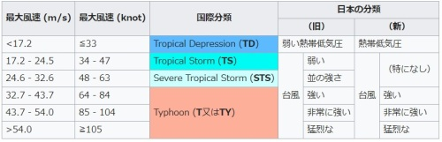 台風の階級.jpg
