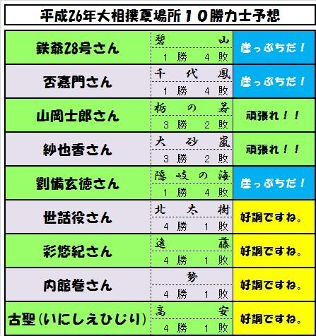 10勝予想力士-5